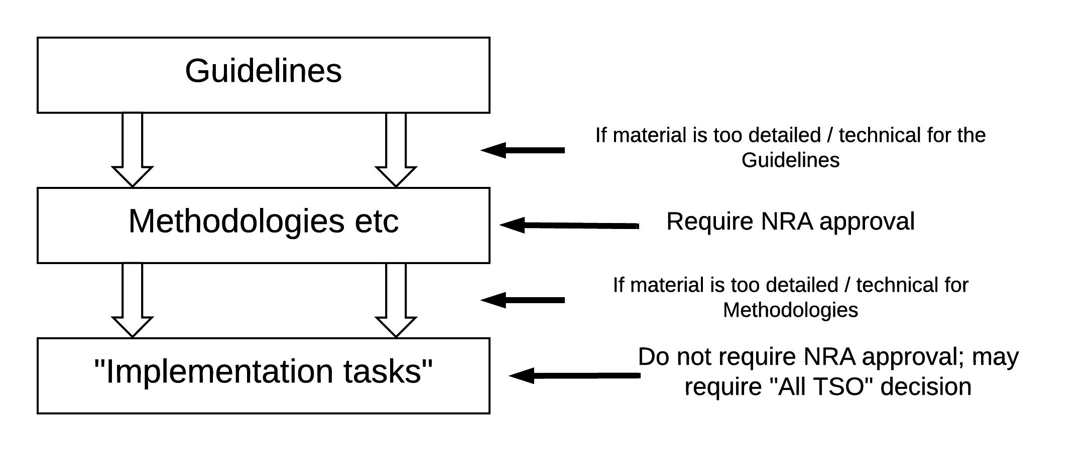 Guidelines vs Methodologies vs Implementation